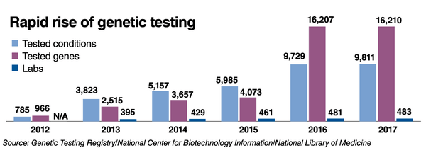 Rapid Rise Of Genetic Testing