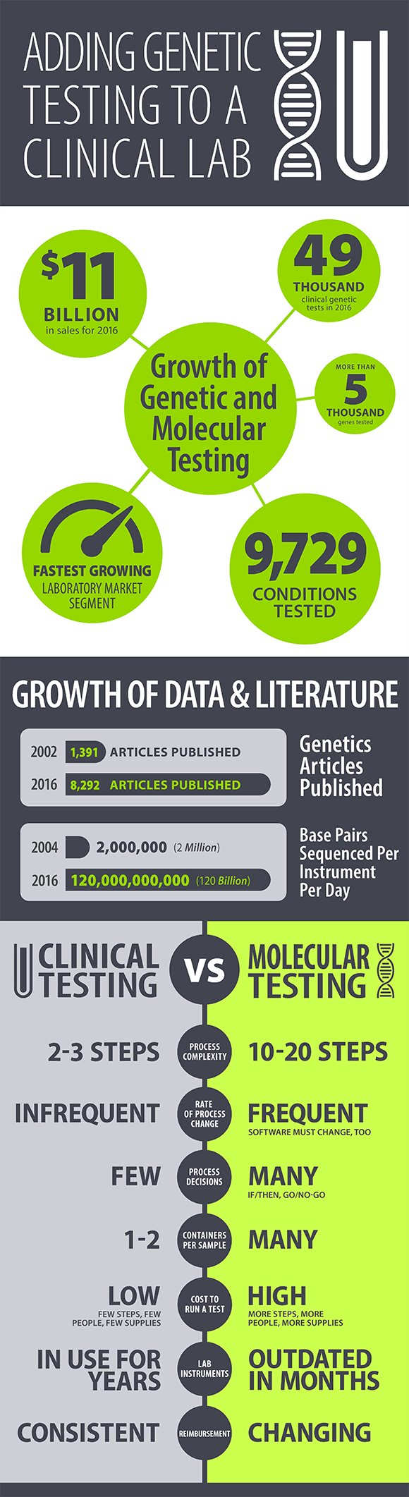 Infographic Adding Genetic Testing to a Clinical Lab