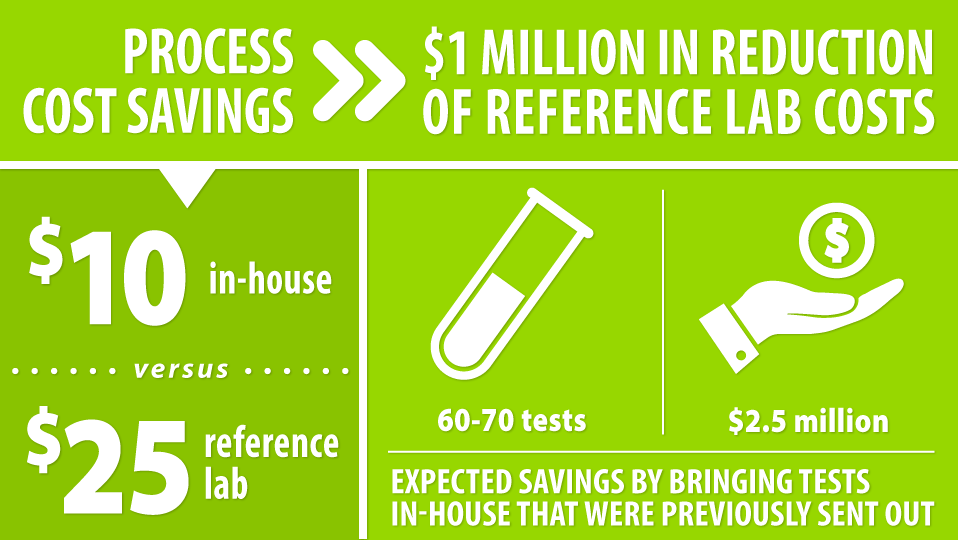 Reduce Reference Lab Costs and Bring More Testing In-house